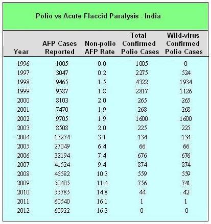 India - Polio vs AFP